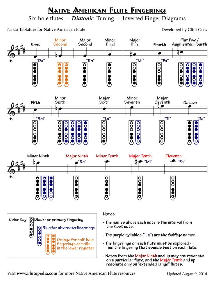 Best Flute Fingering Chart Images On   Native American