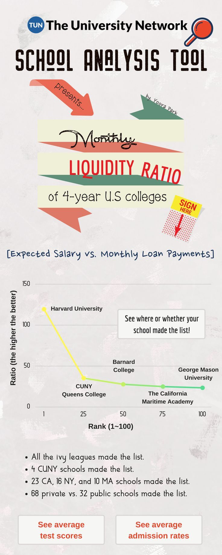 The Monthly Liquidity Ratio provides a way for students and their families to compare schools based on the salary and monthly loan payments students can expect.