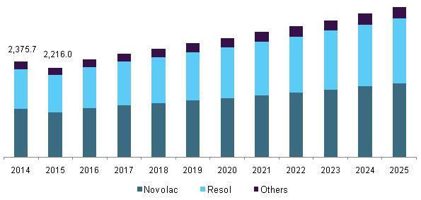 Phenolic Resins Market Size Worth $16.0 Billion By 2025 | CAGR: 7.7%: Grand View Research, Inc.