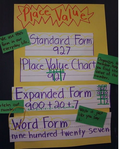 She Math Word Wall Place Value 3rd Grade Ms Blanco