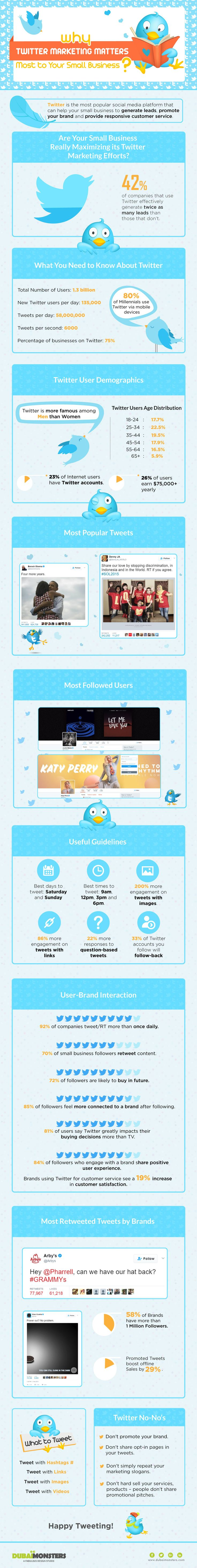 There are 645 #million users who use #Twitter and post 500 million tweets every day. If truth be told, Twitter is the most #popular #social media platform that provides a fertile #ground of #marketing opportunities to #small businesses and #startups. Around 66% of #businesses are on Twitter #Infographics #Socialmedia #digitalmarketing