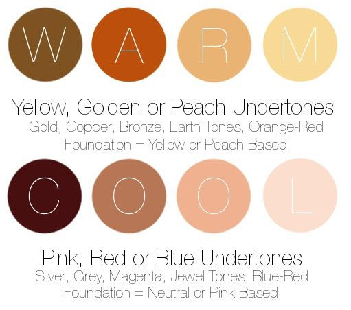 If you have warm undertones, you look best when you wear eye shadows that are gold, copper, bronze or any of the earth tones (orange, olive, yellow or brown) paired with a warm peach or coral blush.  When picking out your perfect red lipstick, choose an orange-based red and when choosing your foundation, look for a yellow-based or peach-based shade.