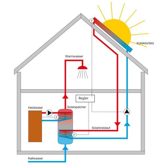 Wärmegewinnung über Solarthermie direkt von der Sonne ist mit das Effektivste was es gibt um Brauchwasser oder Heizungswasser zu erwärmen.  Unterschiede gibt es
