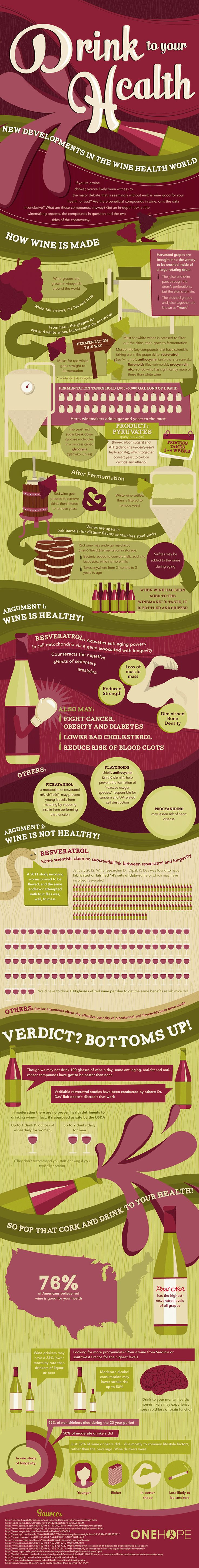 Drink to Your Health #Wine #infographic