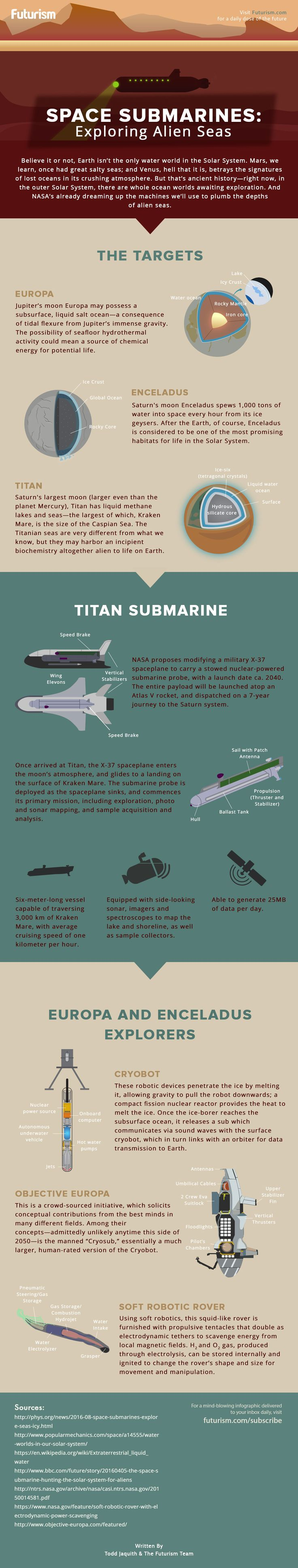 Move over Cousteau—NASA's muscling into the ocean exploration game.   Here's a look at the space subs we'll use to explore our Solar System's alien seas.  http://futurism.com/images/space-submarines-exploring-alien-seas-infographic/?utm_campaign=coschedule&utm_source=pinterest&utm_medium=Futurism&utm_content=Space%20Submarines%3A%20Exploring%20Alien%20Seas%20%5BINFOGRAPHIC%5D