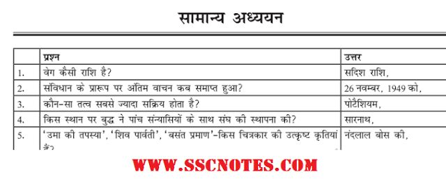 5000 General Studies Questions and Answers Hindi for Competitive Exams.  #gk #gener#generalknowledge  #ssc #exams #ibps #RRBNTPC