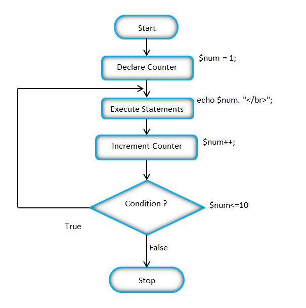 Flow Chart of the PHP Do while loop