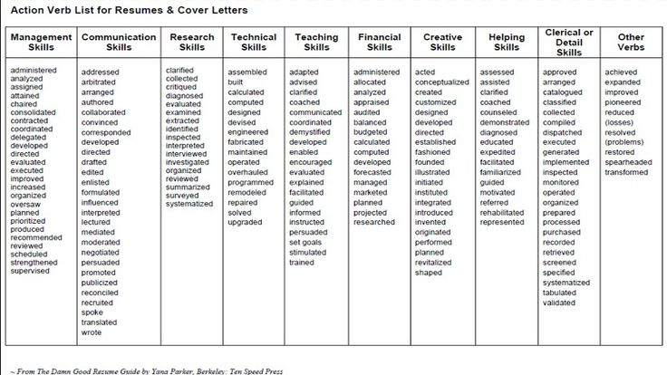 8 best Resume Action Verbs images on Pinterest Action verbs - strong verbs for resumes