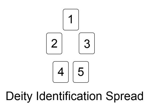 Deity Identification Spread