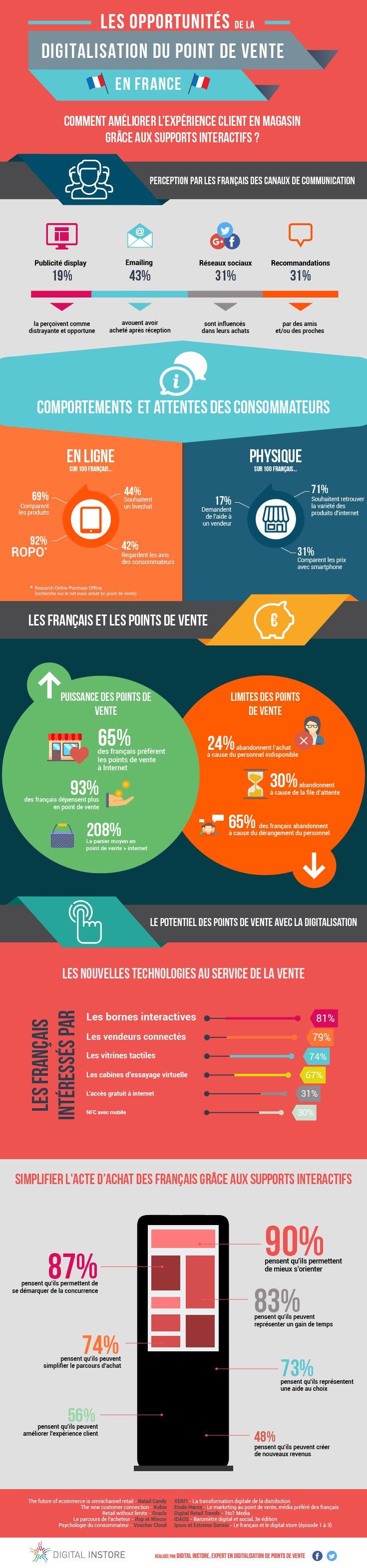 infographie-digitalisation-points-de-vente-en-france 2