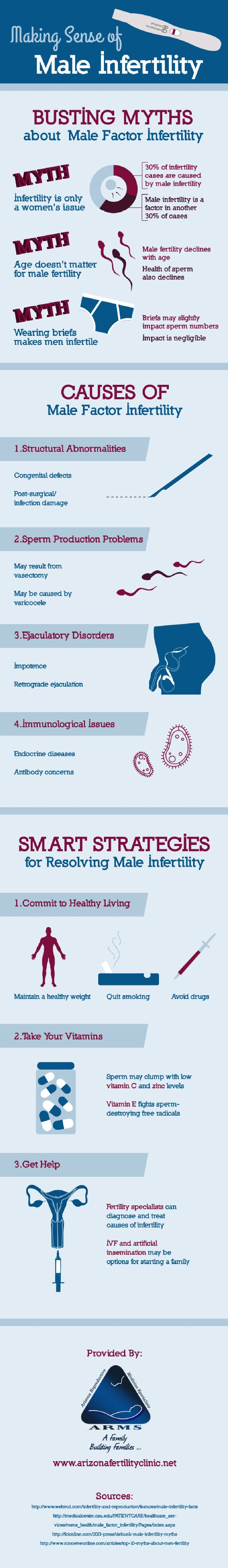 Getting professional help is a good idea if you're struggling with male infertility. Fertility specialists can diagnose and treat many different causes of infertility in men. Find out more with this infographic.