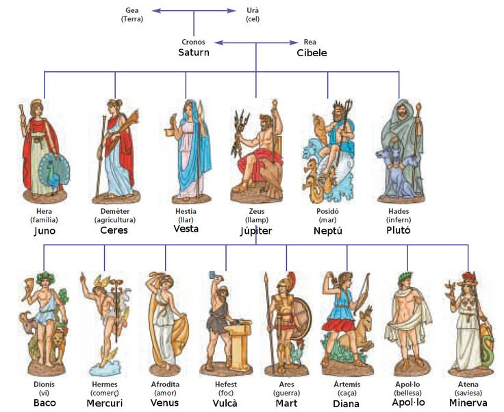 Déus Grecs