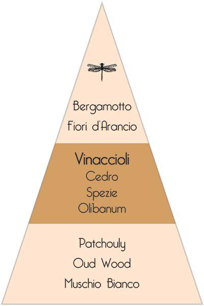 Olfactory Itinerary I - Acqua del Garda