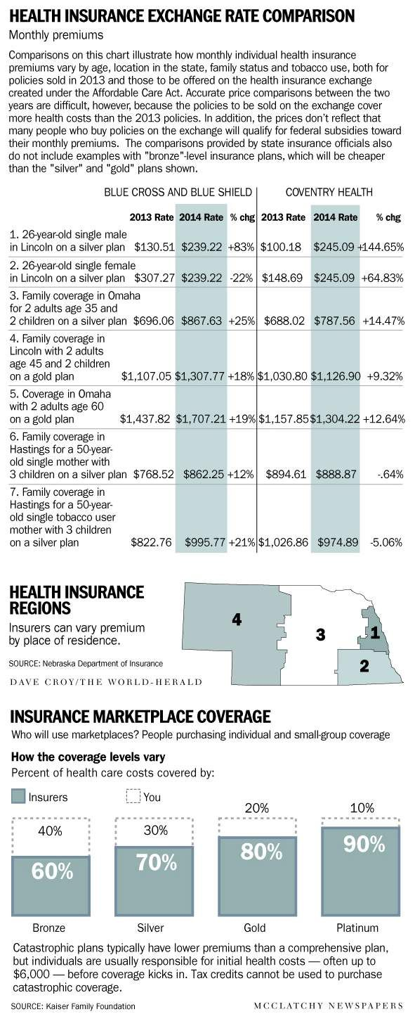 health insurance for 60 year old