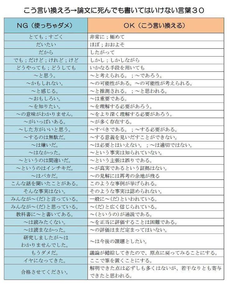 論文を書くときに使ってはいけないNGワードとは?  http://attrip.jp/82272
