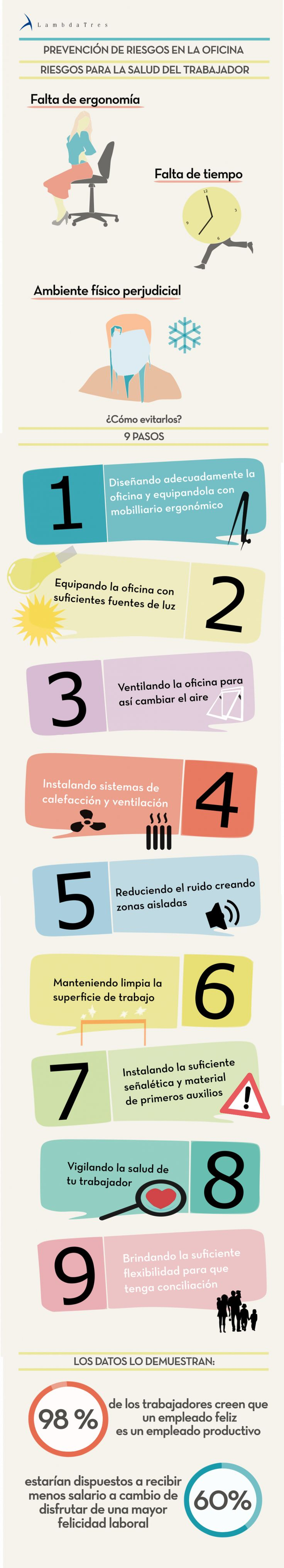 Infografía Prevención de Riesgos en la Oficina