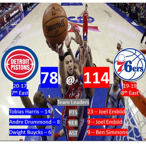 20 teams graced the floor in todays NBA action across 10 games! A busy day in the NBA: Embiid and Simmons put on a clinic in limited minutes in the Sixers demolition of Detroit; KAT dropped a monster 25/23 game but it wasnt enough to beat a team-oriented Celtics outfit; Ellington had another great shooting night and led the Heat to an OT win despite Beasleys 20/10 double-double off the bench; the Raptors won comfortably over the Bucks (again) behind Ibakas 21; Dunn had a career-high in…