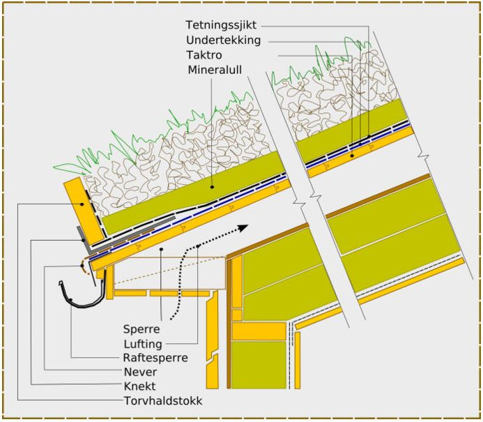 sod roof plan schematic