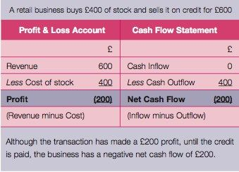 The importance of cash flow – Controlling cash flow for business growth – Chartered Institute of Management Accountants #funding #for #business http://business.remmont.com/the-importance-of-cash-flow-controlling-cash-flow-for-business-growth-chartered-institute-of-management-accountants-funding-for-business/  #cash flow business # Controlling cash flow for business growth A CIMA case study Page 2: The importance of cash flow Cash flow is of vital importance to the health of a business. One…