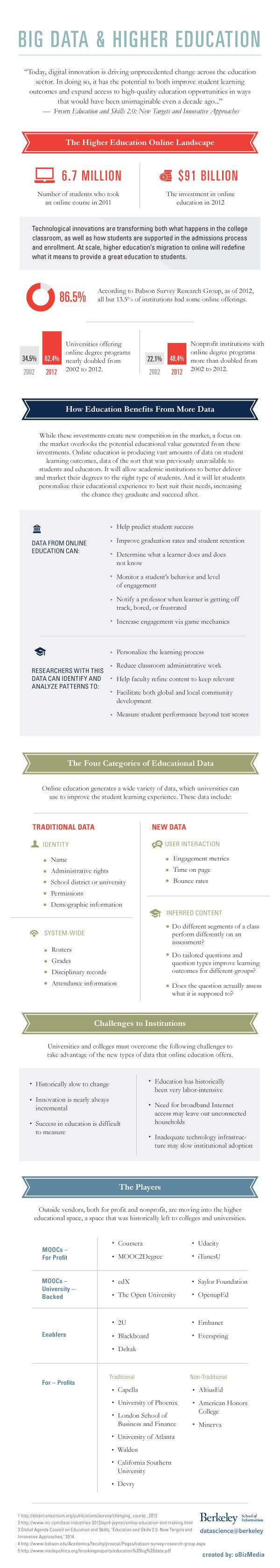 Big Data And Higher Education  #Infographic #BigData #HigherEducation