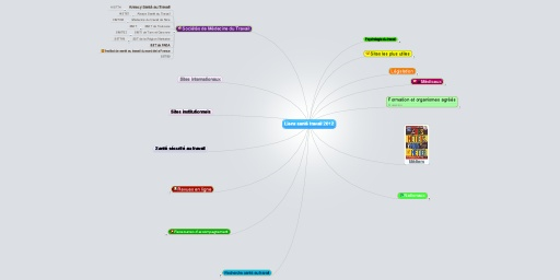 MindMeister Mind Map: Liens santé travail 2012