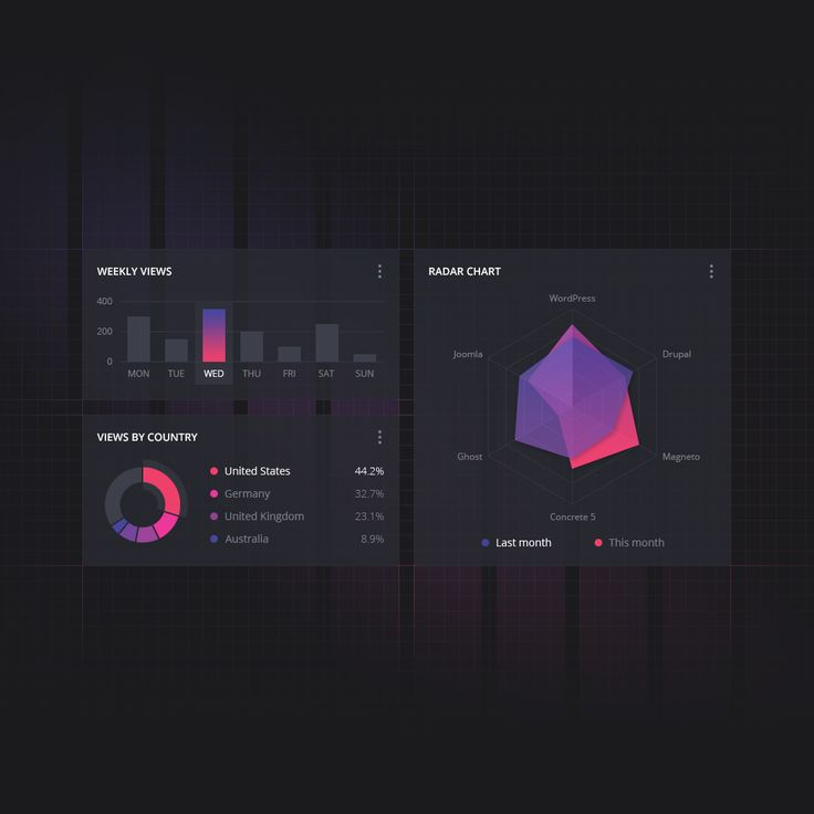 Dashboard UI #ui #ux #uidesign #dashboard #design #webdesign #sketchapp #dribbble #behance