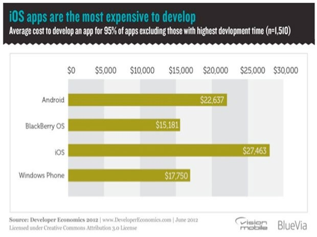 iOS apps are the most expensive to develop