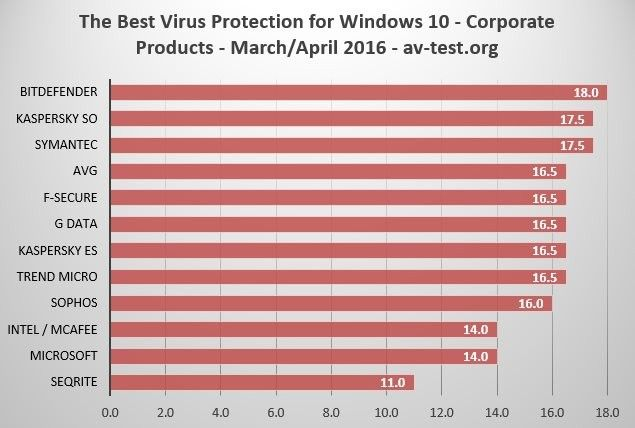 AV Test - Meilleur Antivirus sous Windows 10 Enterprise - Classement avril 2016
