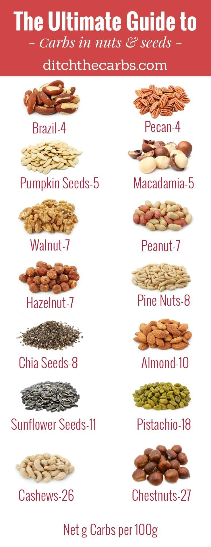 """The Ultimate guide to carbs in nuts and seeds"""" how many carbs are in the most popular nuts and seeds? This guide covers brazil nuts, pecans, pumpkin seeds, macadamia, walnut, peanut, hazelnut, pine nuts, chia seeds, almonds, sunflower seeds, pistachio, cashews and chestnuts. You will see which to enjoy and which to avoid in an easy photo grid. A great help if you're trying to devise a low carb or keto diet!"""