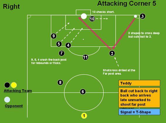 Attacking Corner 5 (Teddy) - Corners - Professional Soccer Coaching