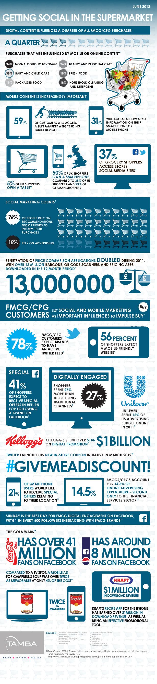Why social media counts when it comes to FMCG #Infographic