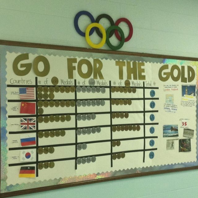 My Olympics bulletin board/medal tracker... Came out pretty great! Each medal has tally marks on it, and I posted facts and athletes on the right side to keep my kiddos updated.