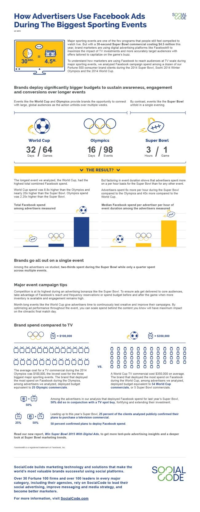 a study of the effectiveness of a product if advertised during the super bowl Airtime during popular events the annual super bowl football game product during an to improve the effectiveness and efficiency of advertising.