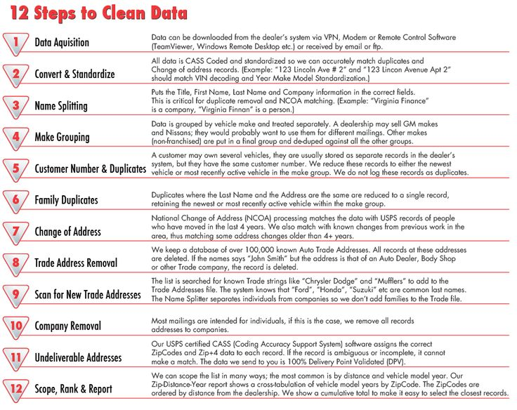 Best Data Quality  Cleansing Images On   Data
