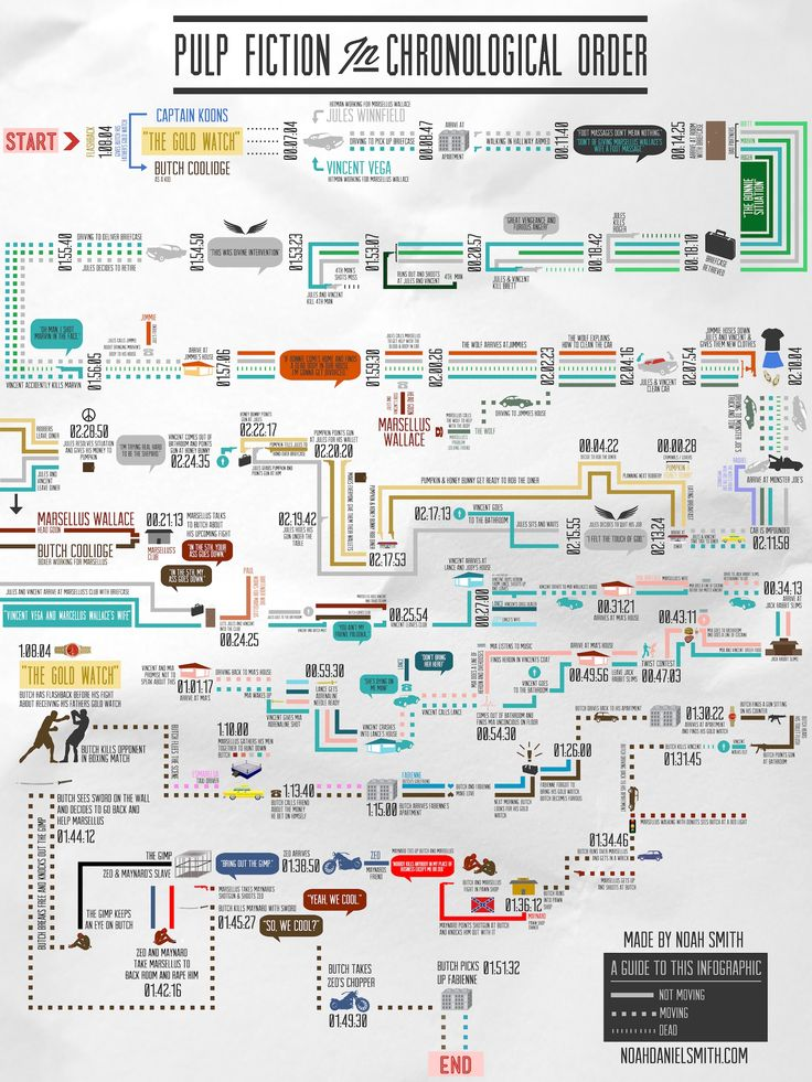 Pulp Fiction in Chronological Order