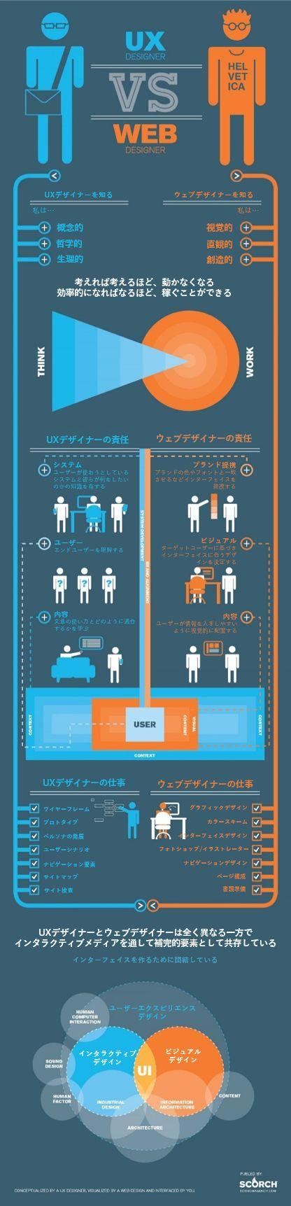 UXとウェブデザイナー