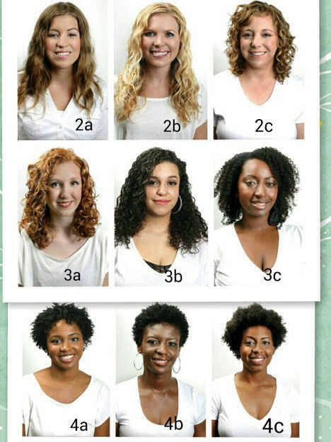 The 25 best curl types chart ideas on pinterest curl type chart
