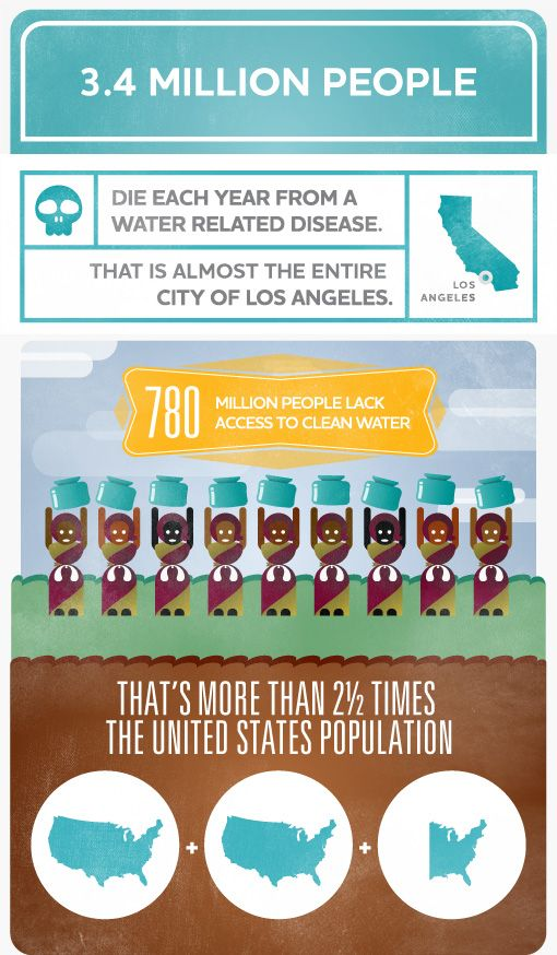 Water Facts : 3.4 Million People die each year from water dirtyness.  Go to water.org to see the Matt Damon support (funny) video