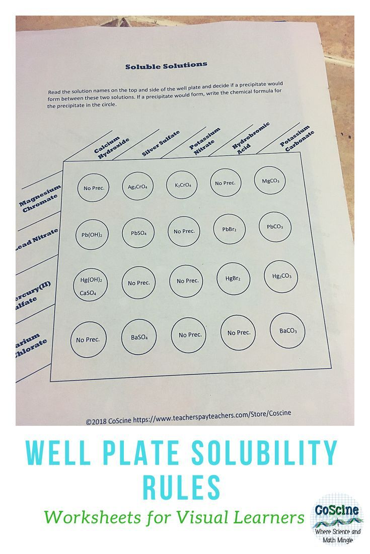 Solubility Rules: Well Plates | High School Chemistry | High school ...