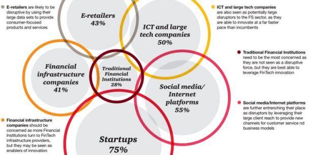 Qui sera le plus disruptif dans les services financiers dans les cinq ans à venir ? Les startups sont les mieux placées, devant les géants du Net, de la tech et les e-commerçants selon les 1.300 dirigeants du secteur interrogés par le cabinet PwC dans son Global Fintech Report.
