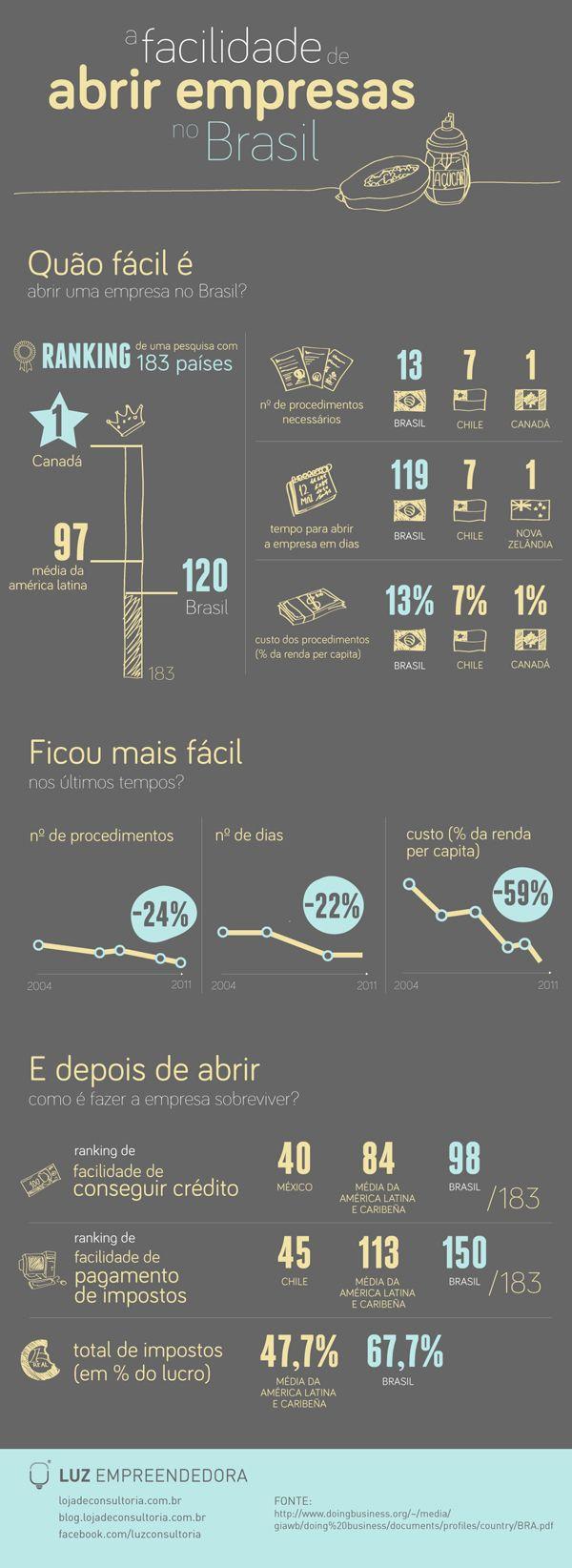 FACILIDADE-DE-ABRIR-EMPRESAS-NO-BRASIL