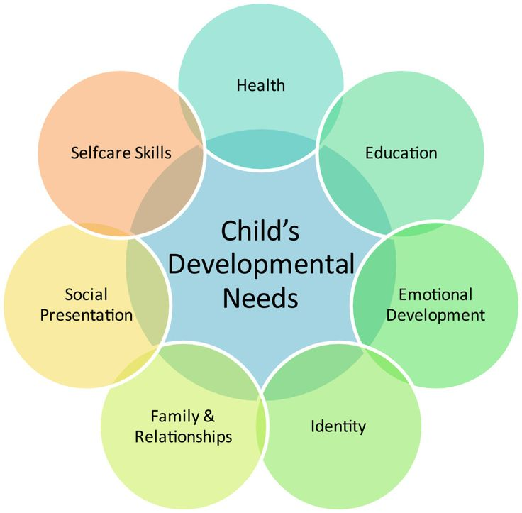 areas to support children s learning and development Providing support in this area and signposts further support via wwwcommunicationhelppointorguk  communication is critical to the development of children's cognitive, social and emotional  children's learning and school experience as such, it is something that needs to be considered.