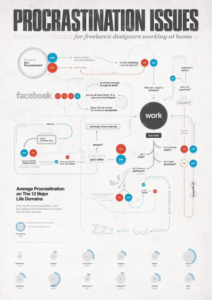 70 best images about process design on pinterest