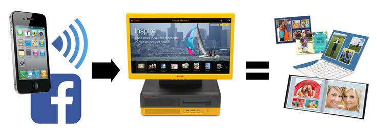 Send your photos to the Kodak kiosk and choose how you want them printed.