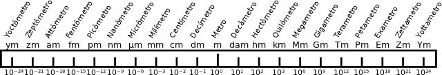 unidades de medida de comprimento - Pesquisa Google