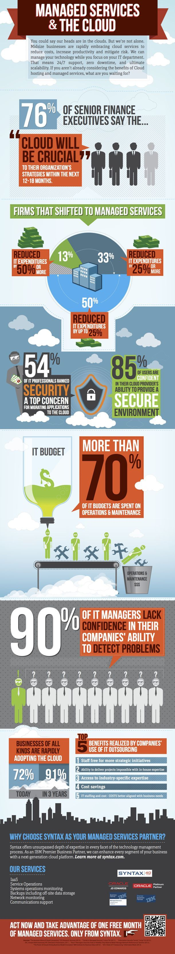 Blog post from Syntax on great managed services infographics  http://www.syntax.com/blog/index.php/great-managed-services-infographics/