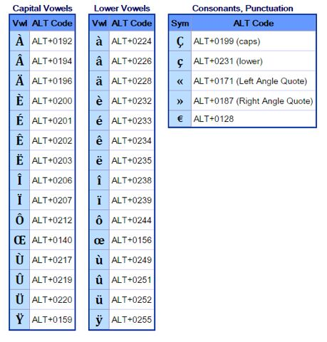 accent alt codes j adore 231 a