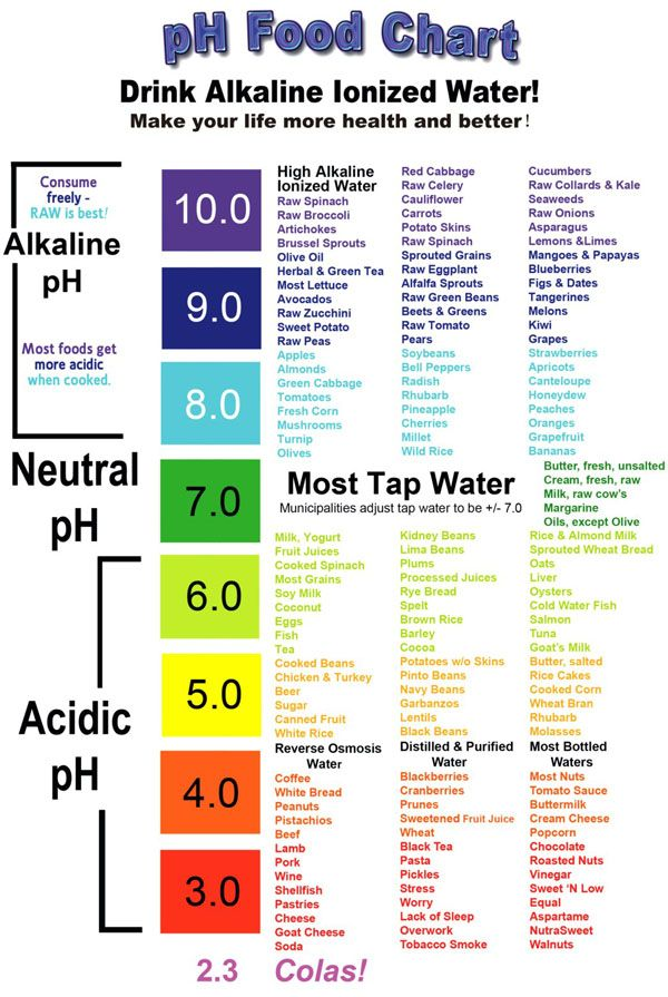 pH food chart: If you eat a sensible diet, at same time drink alkaline ionized water and adding some activities into your lifestyle, your body can achieve a better pH balance.