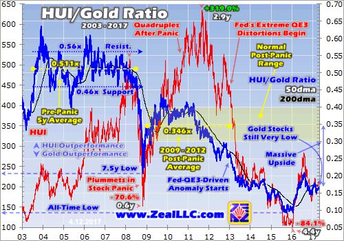 The get-no-respect gold-stock sector is in a strong young bull market.  Past gold-stock bulls have grown to utterly-massive proportions before giving up their