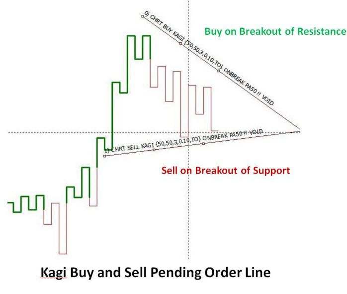 Technical Analysis Course Ppt Tradestation Vs Metatrader